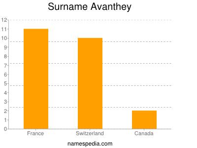 Familiennamen Avanthey
