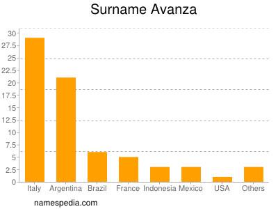 Surname Avanza