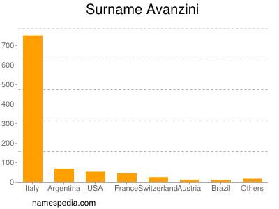 Familiennamen Avanzini