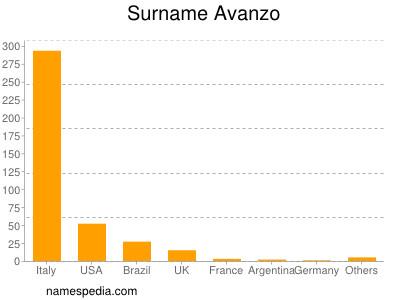Familiennamen Avanzo