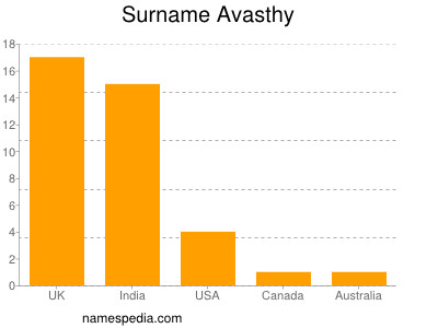 Surname Avasthy