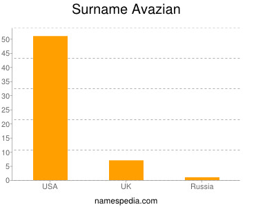 Surname Avazian
