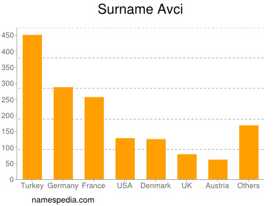 Surname Avci