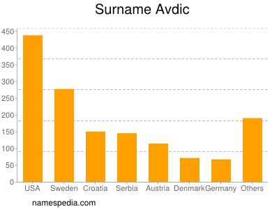Surname Avdic