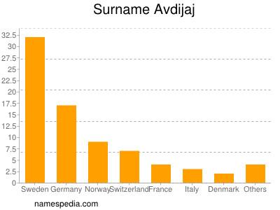 Surname Avdijaj