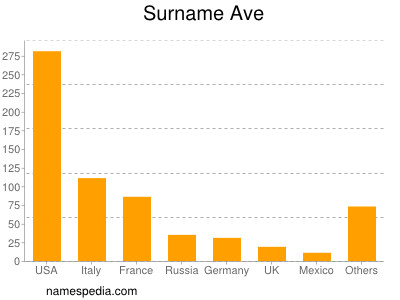 Surname Ave