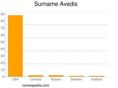 Familiennamen Avedis