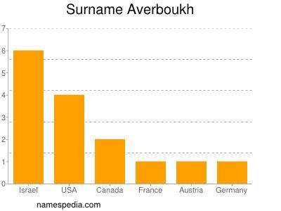 Surname Averboukh