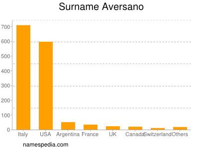 Surname Aversano