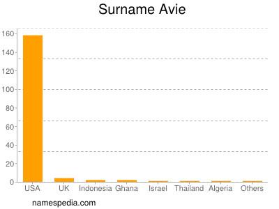 Surname Avie