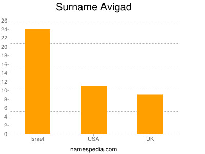Surname Avigad