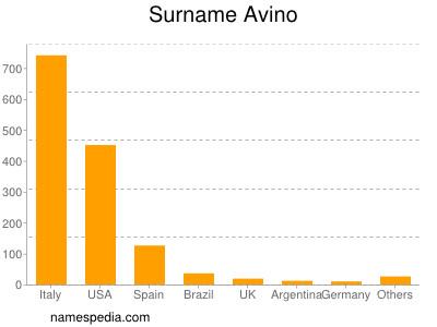 Surname Avino