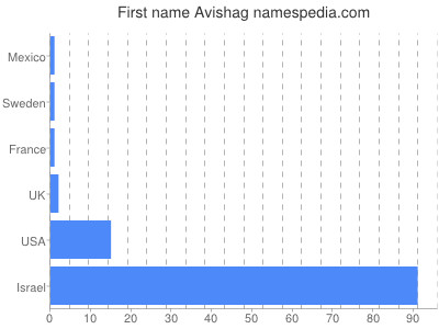 Given name Avishag
