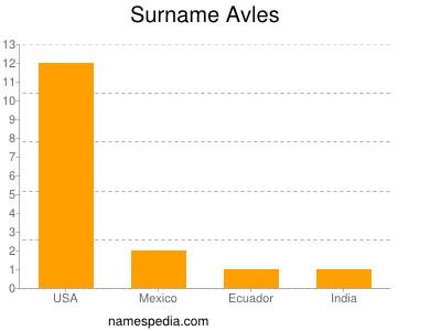 Surname Avles