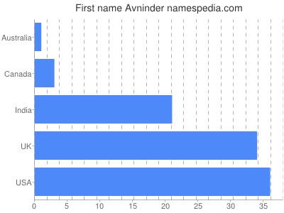 Given name Avninder