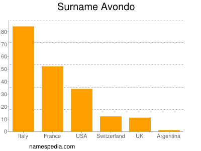 Familiennamen Avondo