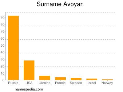 nom Avoyan