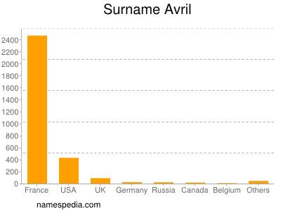 Surname Avril