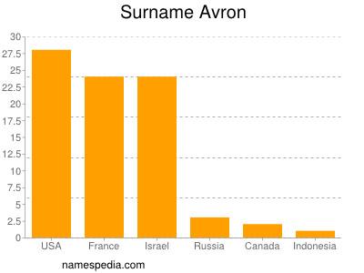Surname Avron