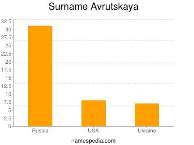 Surname Avrutskaya