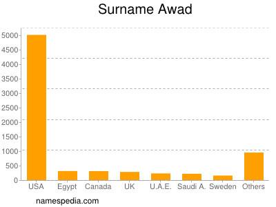 Surname Awad