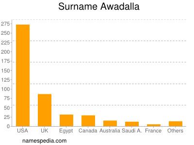 Surname Awadalla