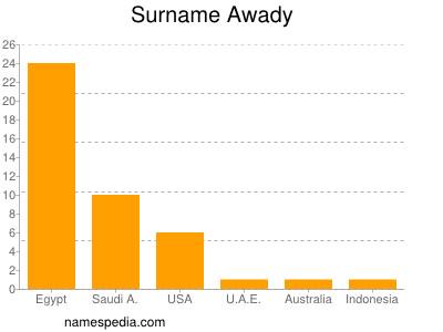 Surname Awady