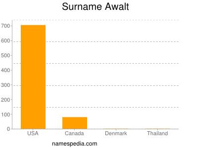 Surname Awalt