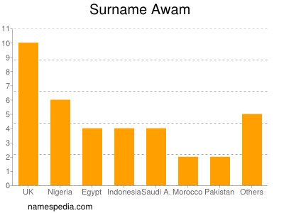 Surname Awam