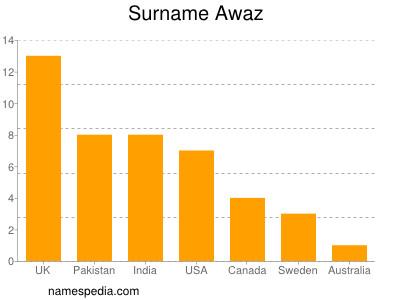 Surname Awaz