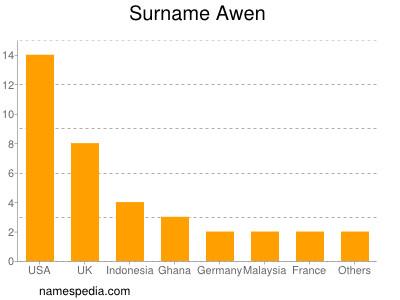 Surname Awen