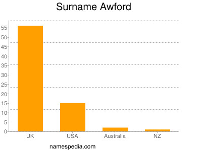 Surname Awford