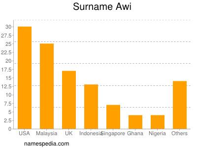 Surname Awi