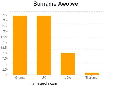 Surname Awotwe