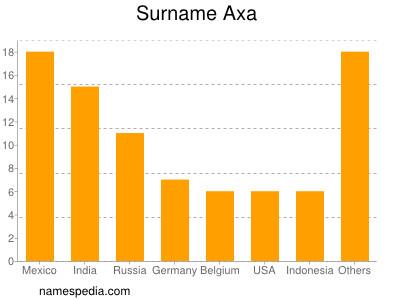 Surname Axa
