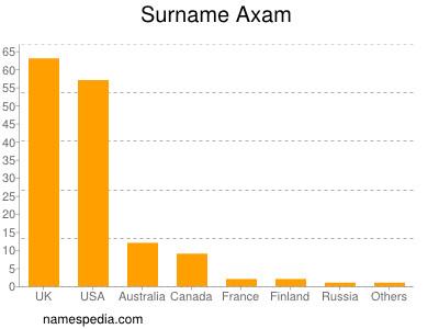 Surname Axam