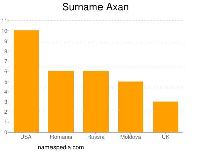 Surname Axan