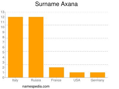 Surname Axana