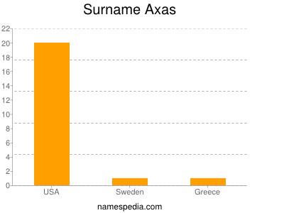 Surname Axas