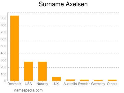 Surname Axelsen