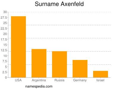 Surname Axenfeld