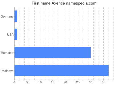 Given name Axentie
