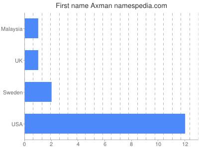 Given name Axman