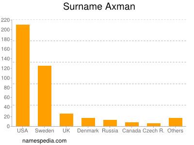 Surname Axman