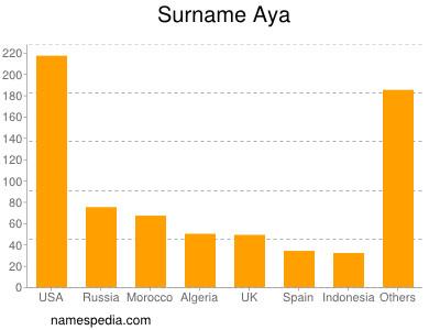 Surname Aya