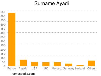 Surname Ayadi