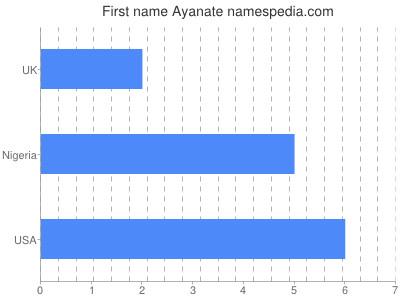 Given name Ayanate