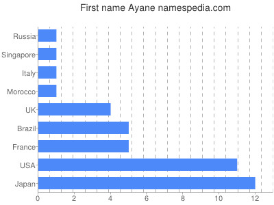 Given name Ayane