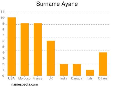 Surname Ayane