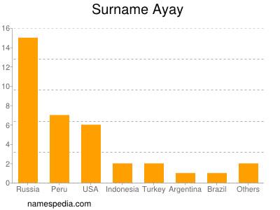 Surname Ayay